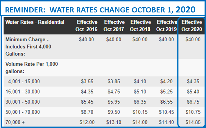 2020 Water Rate Change Notice